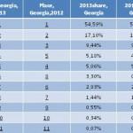 Рейтинг на контейнерните превозвачи - Грузия