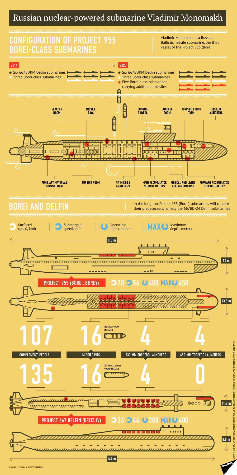 Инфографика: СпутникНюз