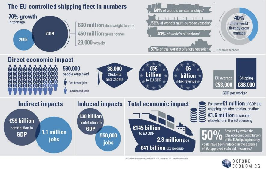 the-economic-value-of-the-eu-shipping-industry