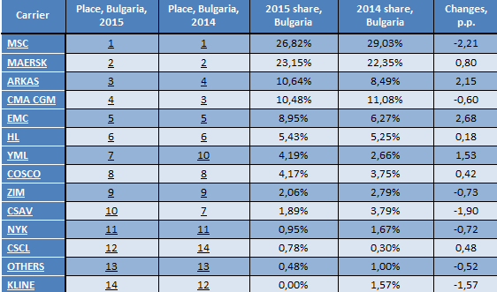 Rating of container lines in Bulgaria 2015