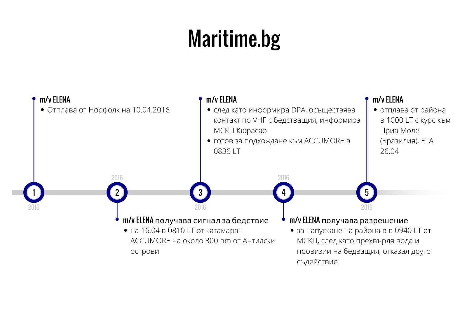 Инфографика: Maritime.bg